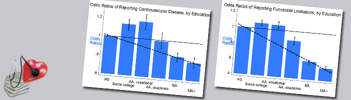 decorative banner includes small graphs showing linear gradient reducing cardiovascular and functional health risks except for two data points in each - those for some college and AA, vocational - which show higher risk